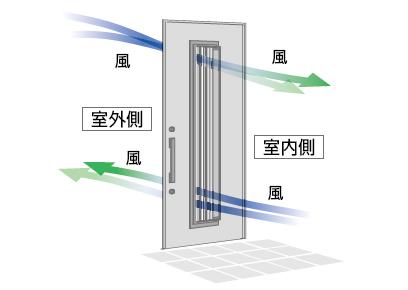 ドアを閉めたまま採風可能